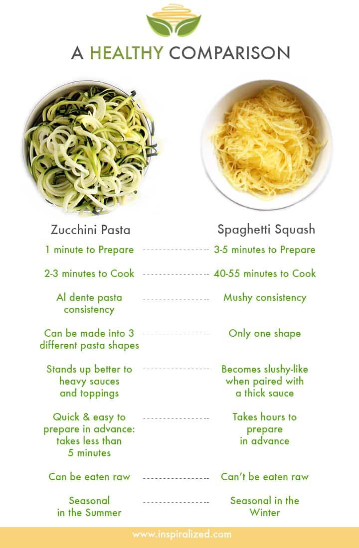 Zucchini Pasta and Spaghetti Squash Comparison