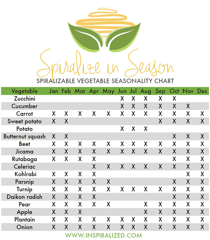 Inspiralized - Spiralizing in Season, Veggie & Fruit Seasonality Chart