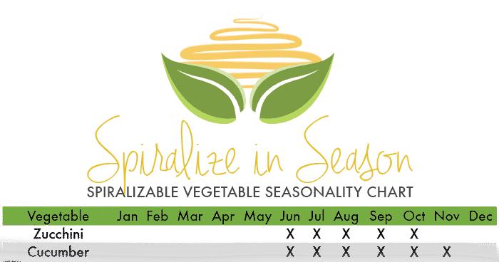Inspiralized - Spiralizing in Season, Veggie & Fruit Seasonality Chart