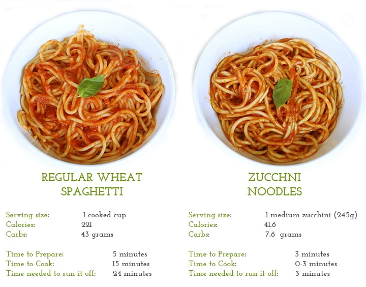 Regular Spaghetti Versus Zucchini Noodles - The Comparison, Inspiralized.com